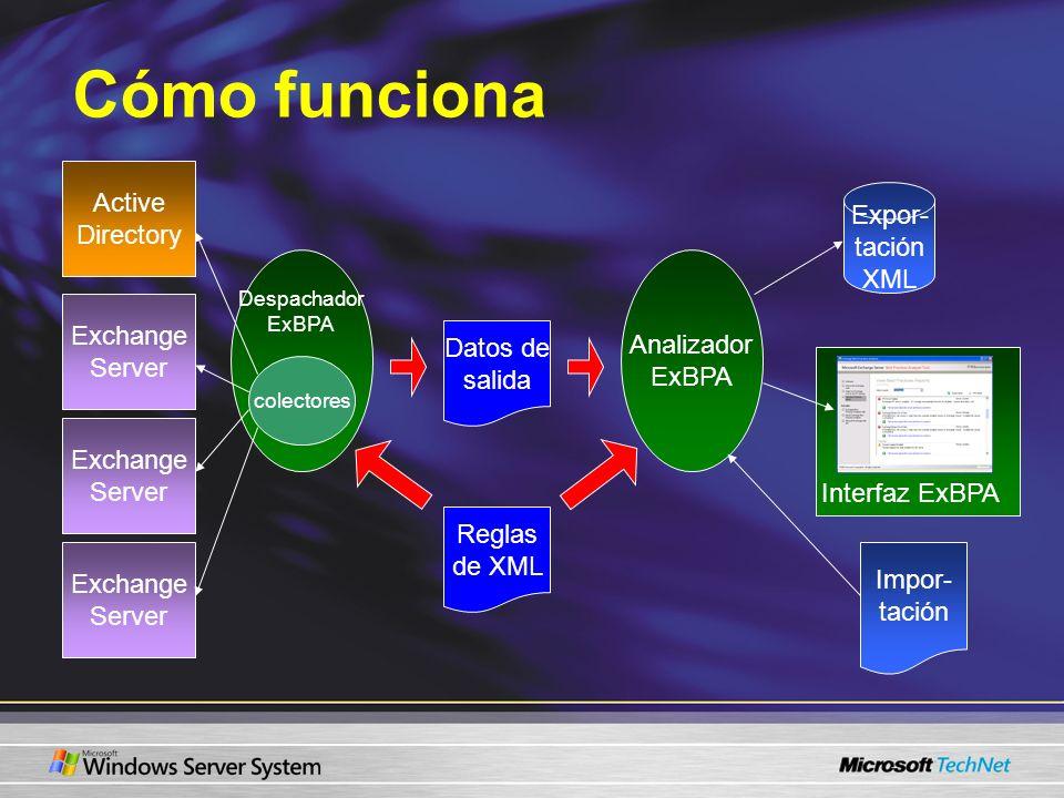 Cómo funciona Active Directory Exchange Server Exchange Server Exchange Server Despachador ExBPA Reglas de XML colectores Datos de salida Analizador E