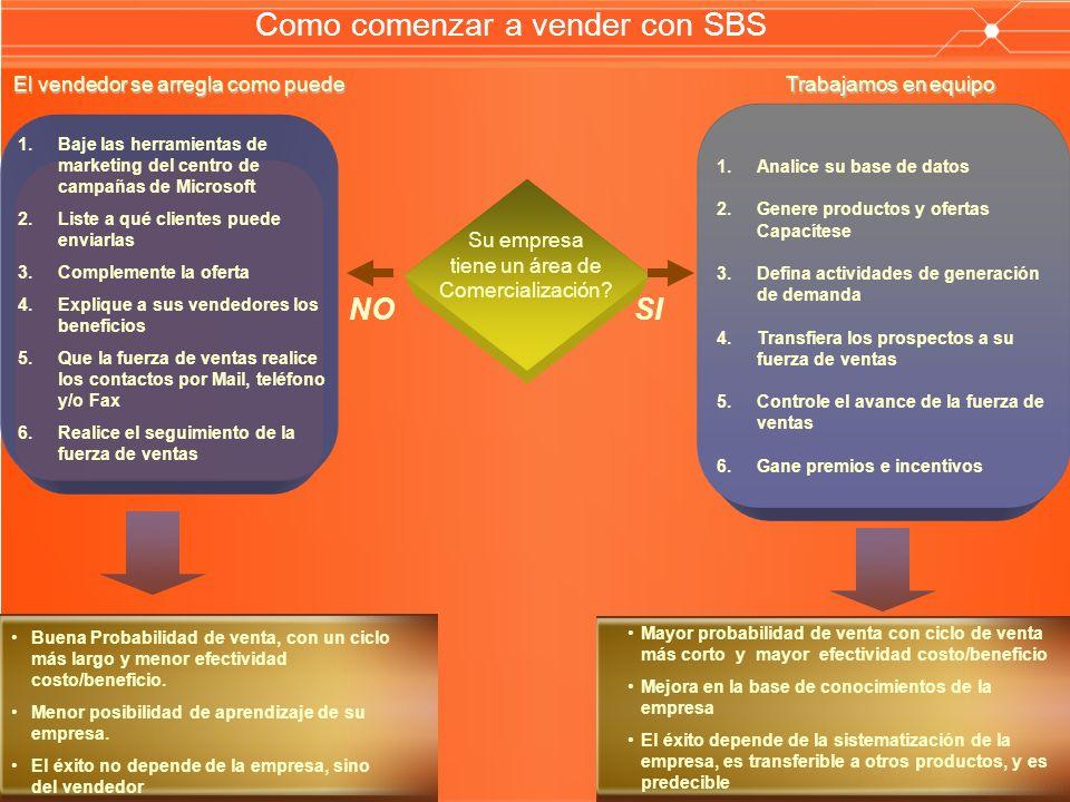 Como comenzar a vender con SBS Su empresa tiene un área de Comercialización? 1. 1.Analice su base de datos 2. 2.Genere productos y ofertas Capacítese