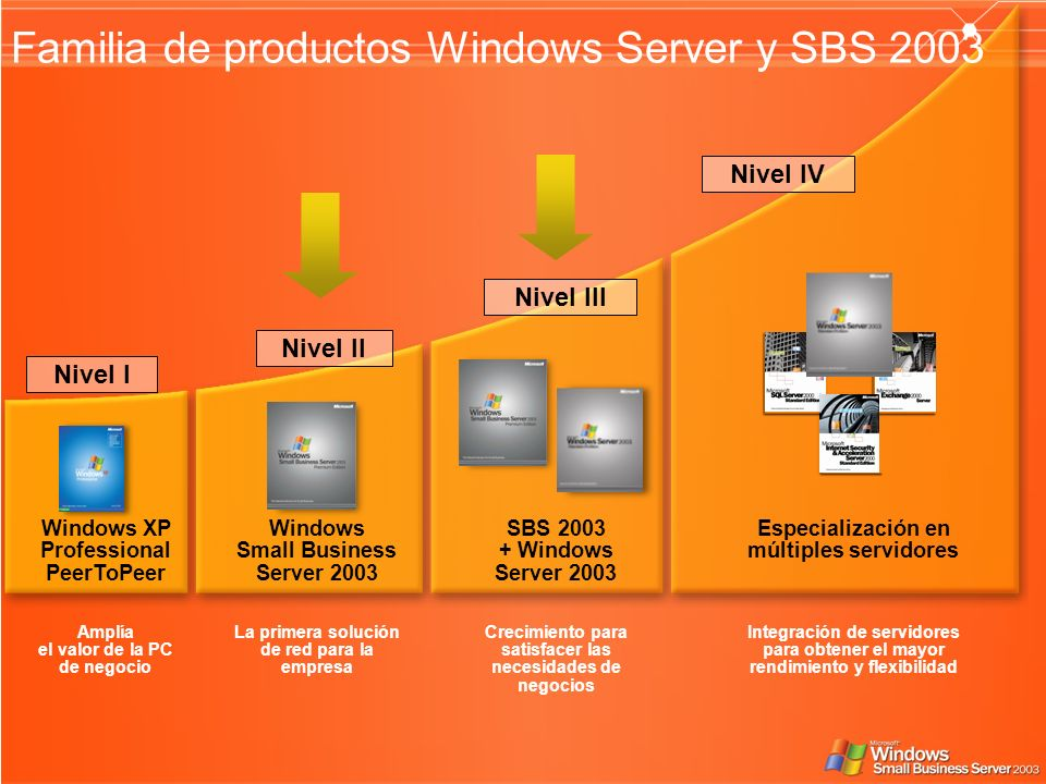 SBS Windows Server 2003 Nivel III Amplía el valor de la PC de negocio La primera solución de red para la empresa Crecimiento para satisfacer las necesidades de negocios Integración de servidores para obtener el mayor rendimiento y flexibilidad Windows XP Professional PeerToPeer Nivel I Familia de productos Windows Server y SBS 2003 Especialización en múltiples servidores Nivel IV Windows Small Business Server 2003 Nivel II