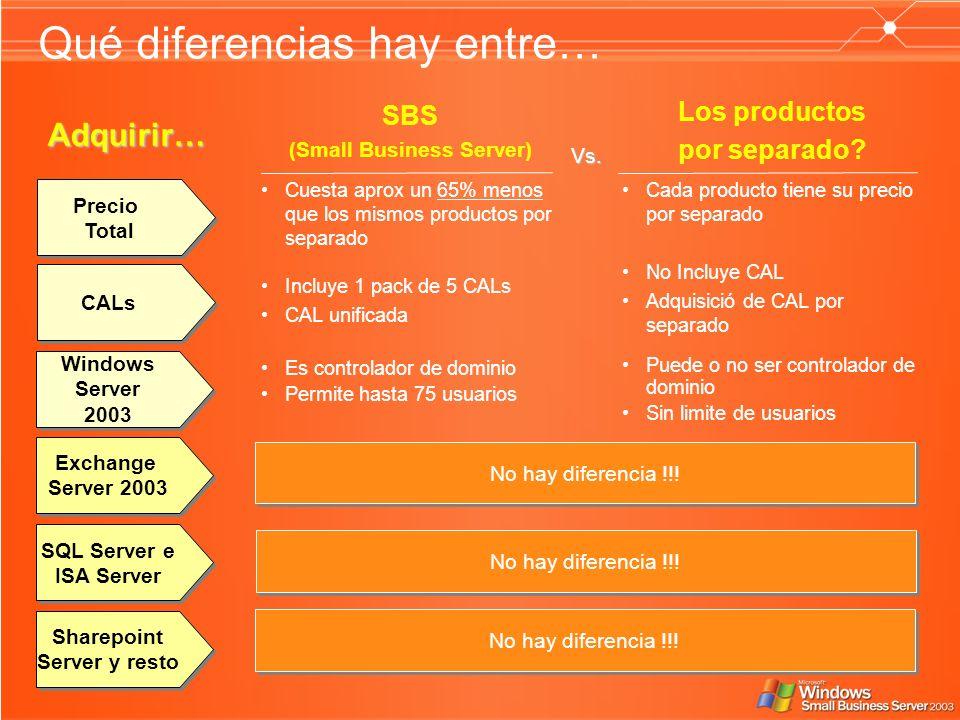 Qué diferencias hay entre… SBS (Small Business Server) Los productos por separado? Vs. Adquirir… Windows Server 2003 Windows Server 2003 Exchange Serv