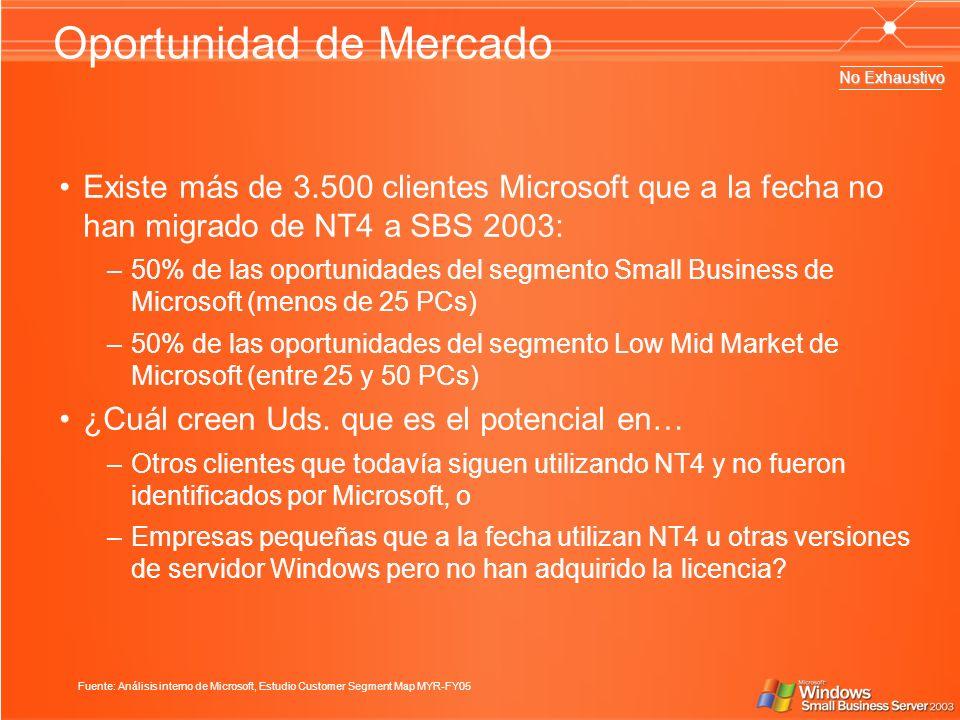 Oportunidad de Mercado Existe más de 3.500 clientes Microsoft que a la fecha no han migrado de NT4 a SBS 2003: –50% de las oportunidades del segmento Small Business de Microsoft (menos de 25 PCs) –50% de las oportunidades del segmento Low Mid Market de Microsoft (entre 25 y 50 PCs) ¿Cuál creen Uds.