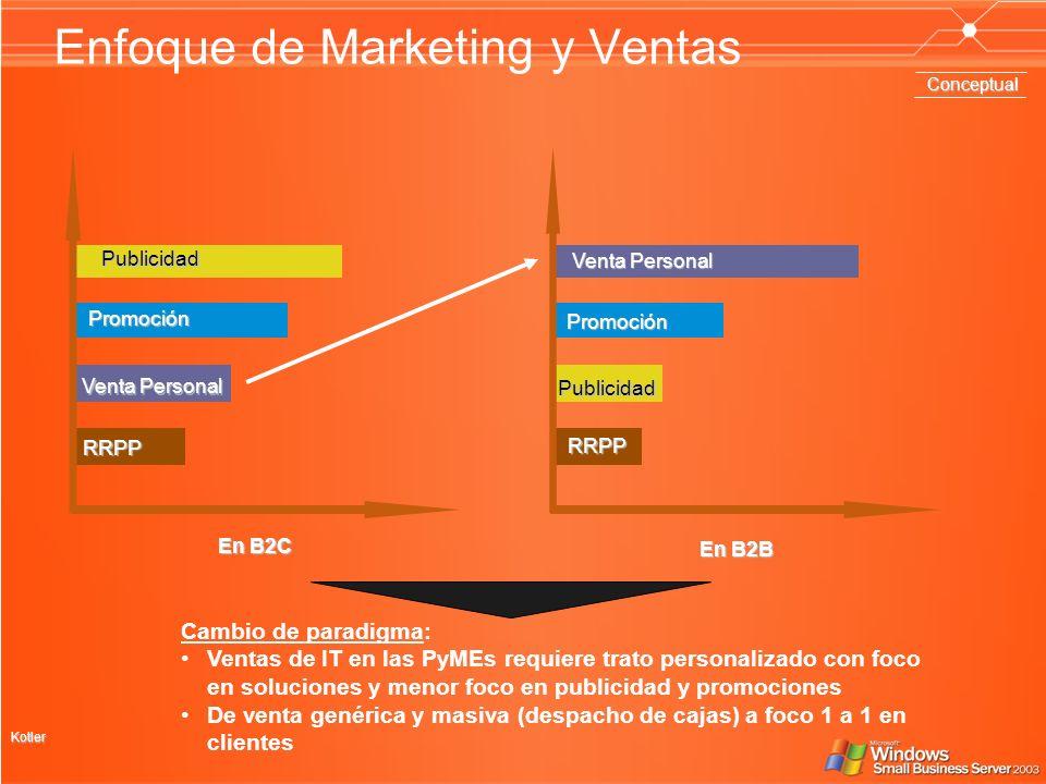 Enfoque de Marketing y VentasPublicidad Venta Personal Promoción RRPP En B2C Publicidad Venta Personal Promoción RRPP En B2B Kotler Cambio de paradigm