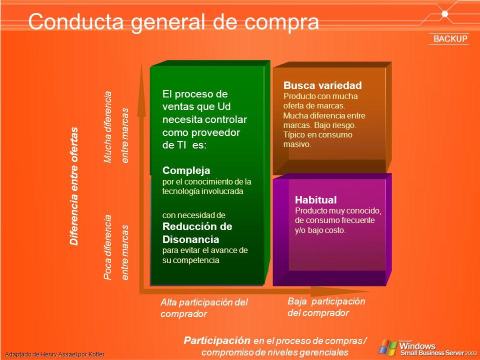 Conducta general de compra Compleja Mucha diferencia entre marcas.