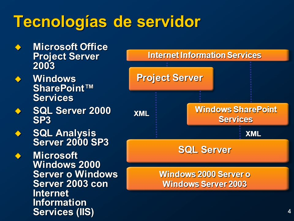 4 SQL Server Project Server Windows 2000 Server o Windows Server 2003 Windows SharePoint Services XML Internet Information Services XML Tecnologías de