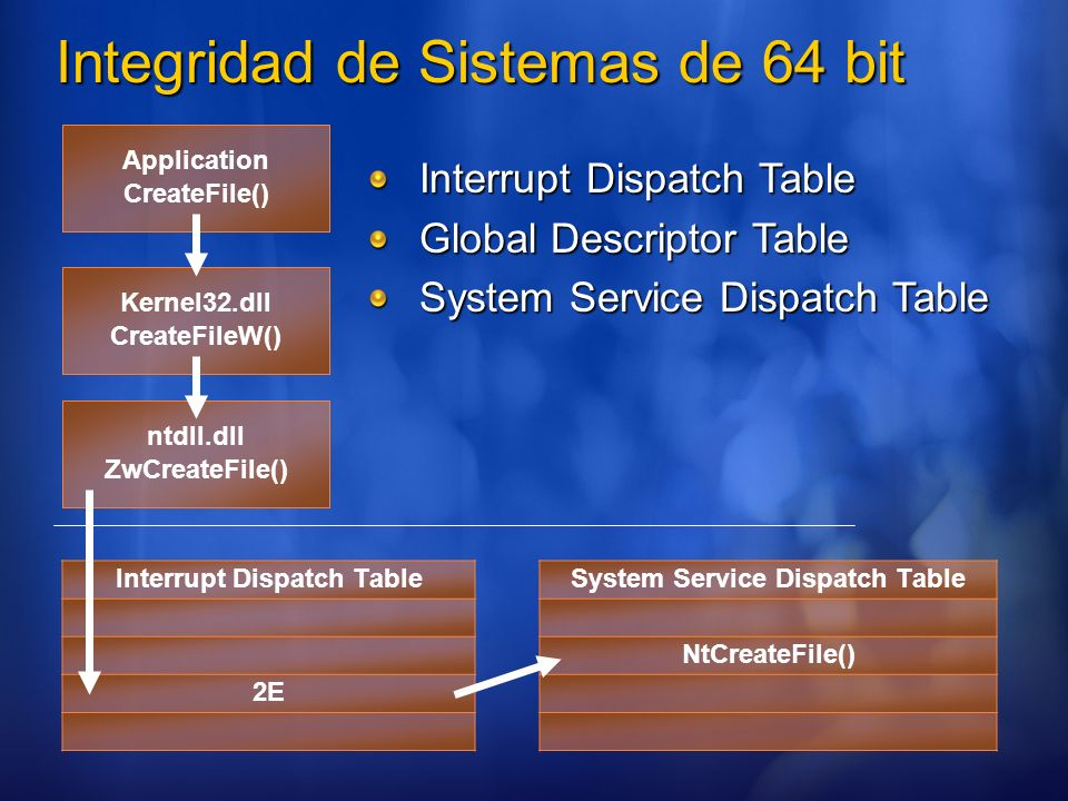 Integridad de Sistemas de 64 bit Application CreateFile() Kernel32.dll CreateFileW() ntdll.dll ZwCreateFile() Interrupt Dispatch Table 2E System Servi