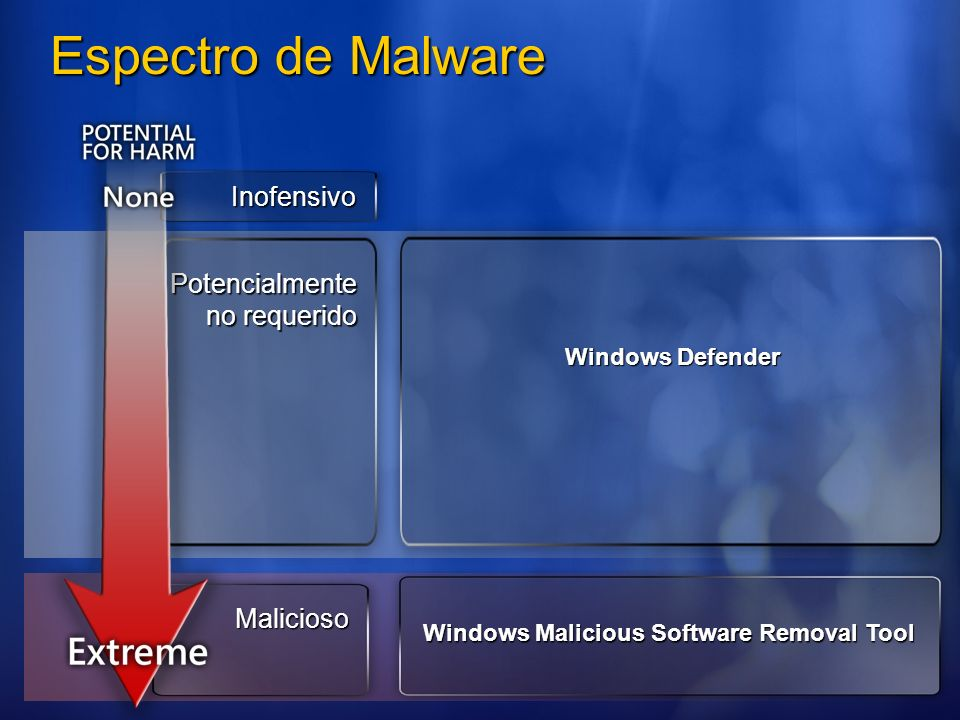 Windows Malicious Software Removal Tool Windows Defender Inofensivo Potencialmente no requerido Malicioso Espectro de Malware