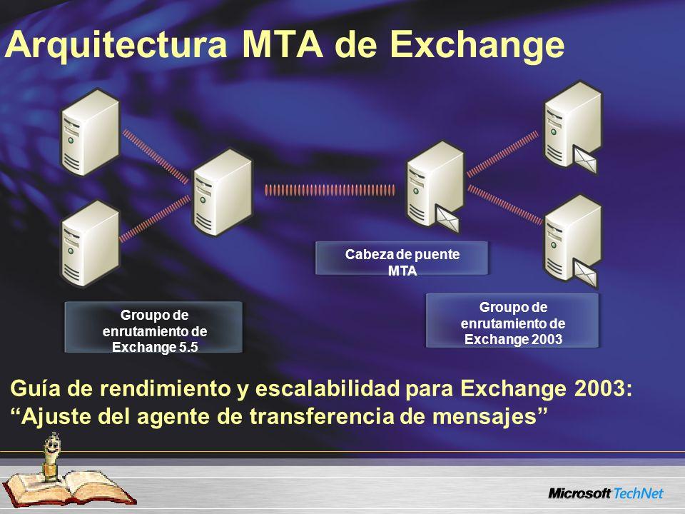 Arquitectura MTA de Exchange Groupo de enrutamiento de Exchange 5.5 Groupo de enrutamiento de Exchange 2003 Cabeza de puente MTA Guía de rendimiento y escalabilidad para Exchange 2003: Ajuste del agente de transferencia de mensajes