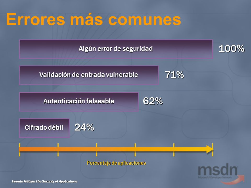 Errores más comunes Fuente @Stake The Security of Applications Porcentaje de aplicaciones Cifrado débil 24% Autenticación falseable 62% Validación de entrada vulnerable 71% Algún error de seguridad 100%