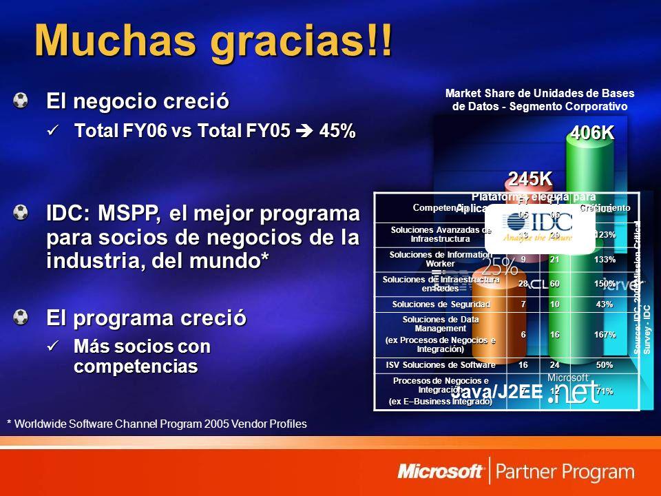 Muchas gracias!! El negocio creció Total FY06 vs Total FY05 45% Total FY06 vs Total FY05 45% 72K 406K 245K Market Share de Unidades de Bases de Datos
