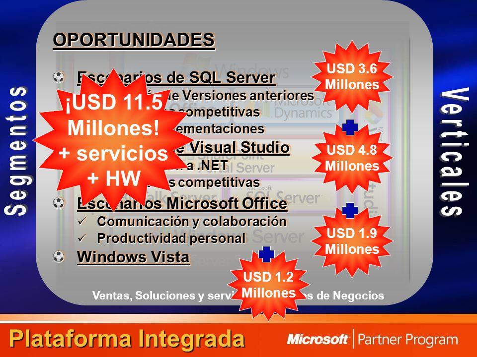 Ventas, Soluciones y servicios de Socios de Negocios Plataforma Integrada OPORTUNIDADES Escenarios de SQL Server Migración de Versiones anteriores Migración de Versiones anteriores Migraciones competitivas Migraciones competitivas Nuevas implementaciones Nuevas implementaciones Escenarios de Visual Studio Actualización a.NET Actualización a.NET Migraciones competitivas Migraciones competitivas Escenarios Microsoft Office Comunicación y colaboración Comunicación y colaboración Productividad personal Productividad personal Windows Vista OPORTUNIDADES Escenarios de SQL Server Migración de Versiones anteriores Migración de Versiones anteriores Migraciones competitivas Migraciones competitivas Nuevas implementaciones Nuevas implementaciones Escenarios de Visual Studio Actualización a.NET Actualización a.NET Migraciones competitivas Migraciones competitivas Escenarios Microsoft Office Comunicación y colaboración Comunicación y colaboración Productividad personal Productividad personal Windows Vista USD 3.6 Millones USD 4.8 Millones USD 1.9 Millones ¡USD 11.5 Millones.
