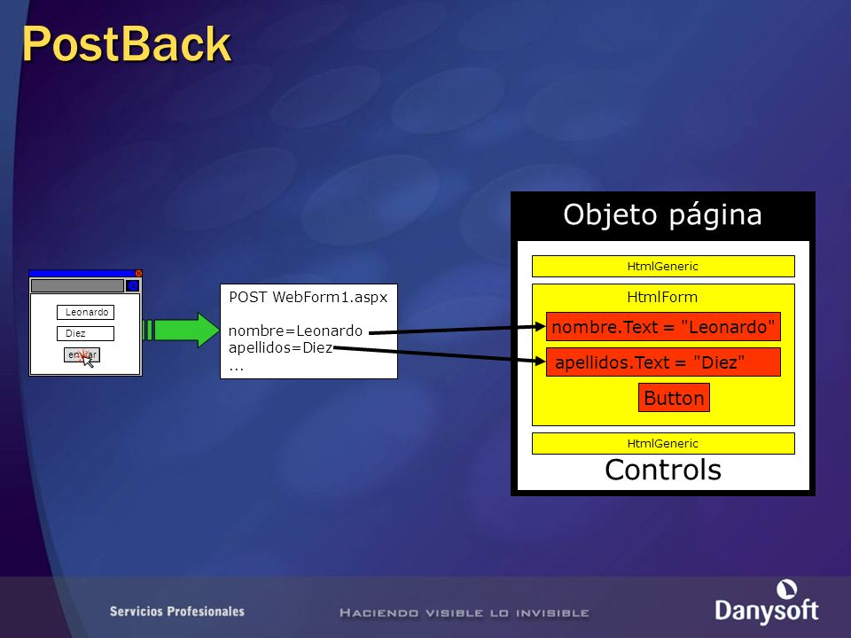 PostBack Objeto página Controls HtmlGeneric HtmlForm HtmlInput TextBox Button POST WebForm1.aspx nombre=Leonardo apellidos=Diez...