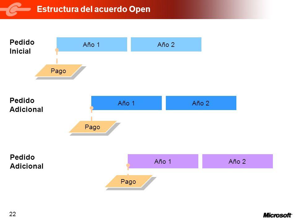 22 Año 2 Estructura del acuerdo Open Año 1 Pedido Inicial Pedido Adicional Pedido Adicional Año 2Año 1 Año 2Año 1 Pago