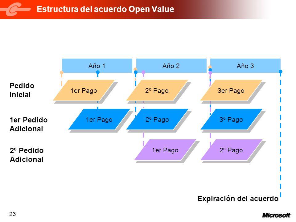 23 Año 2 Estructura del acuerdo Open Value 1er Pago Año 1Año 3 Pedido Inicial 2º Pago 1er Pedido Adicional 1er Pago 2º Pago 1er Pago 2º Pago 2º Pedido