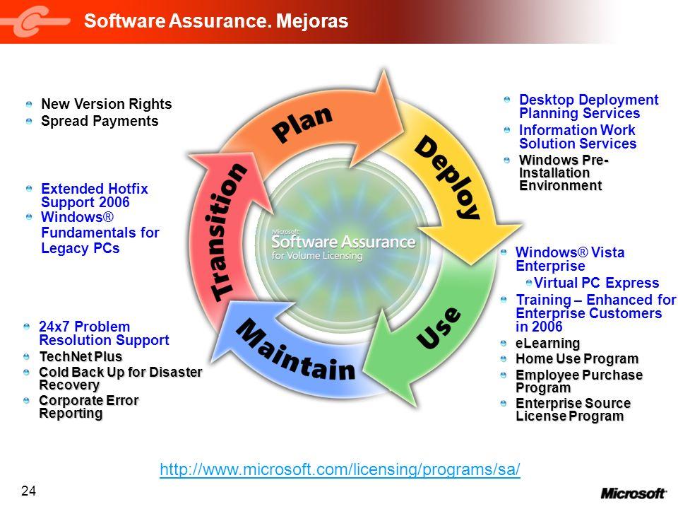 24 Software Assurance. Mejoras New Version Rights Spread Payments Windows® Vista Enterprise Virtual PC Express Training – Enhanced for Enterprise Cust