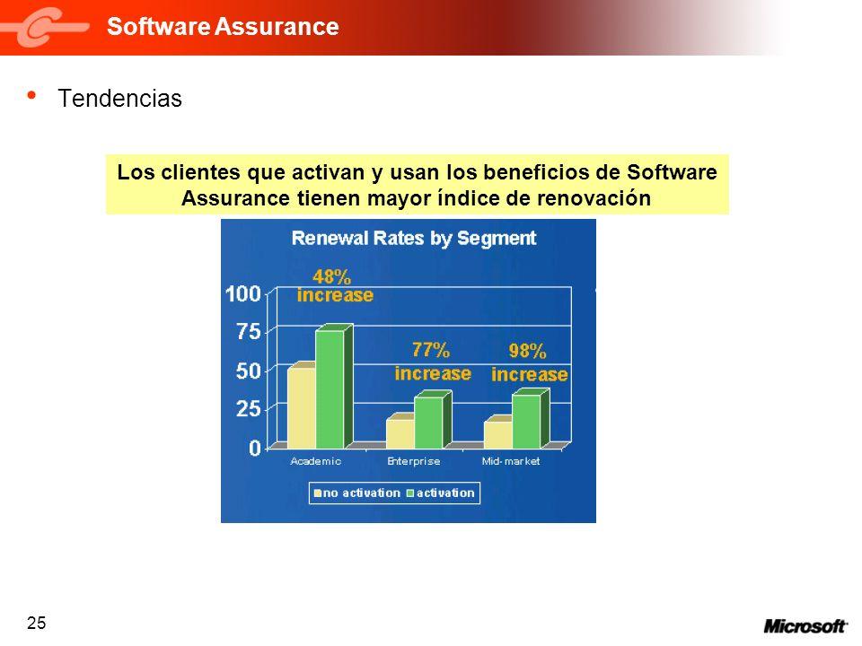 25 Software Assurance Tendencias Los clientes que activan y usan los beneficios de Software Assurance tienen mayor índice de renovación
