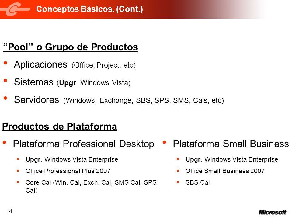4 Conceptos Básicos. (Cont.) Productos de Plataforma Plataforma Professional Desktop Upgr. Windows Vista Enterprise Office Professional Plus 2007 Core