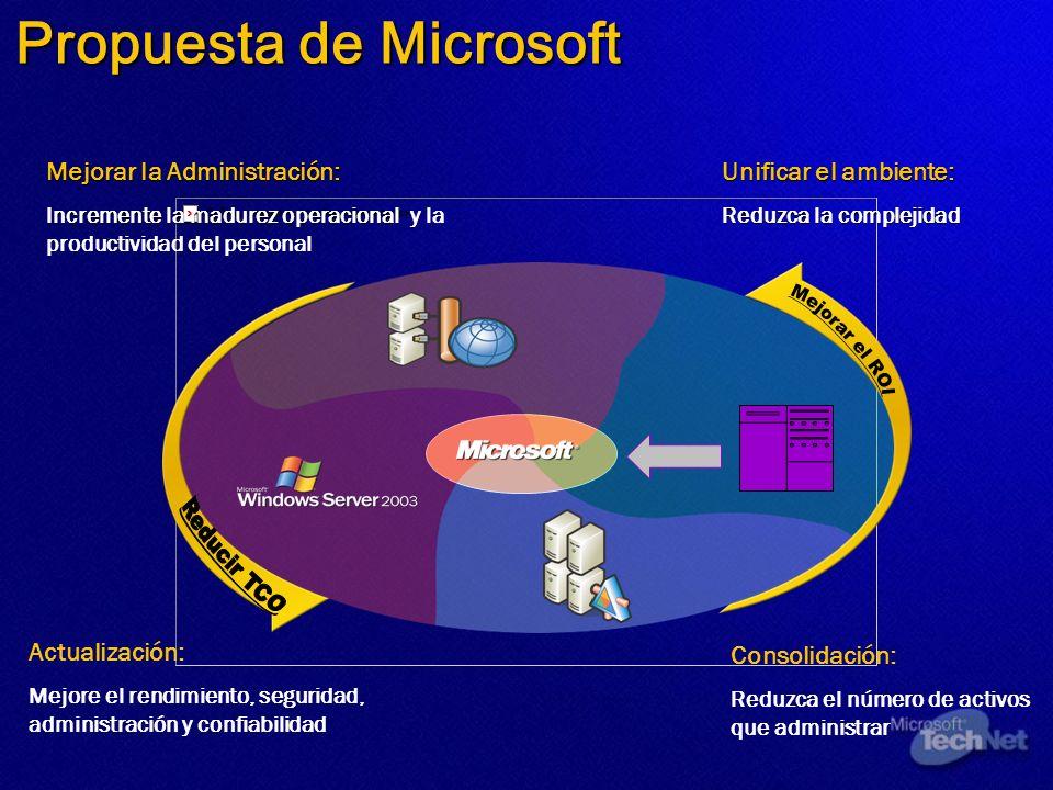 Propuesta de Microsoft Consolidación: Reduzca el número de activos que administrar Unificar el ambiente: Reduzca la complejidad Mejorar la Administrac