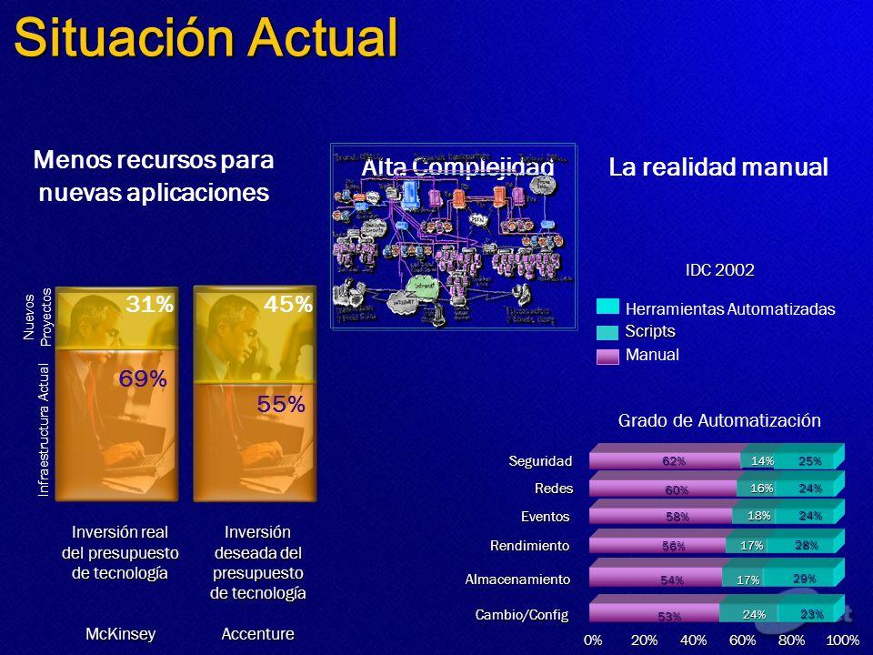 Situación Actual Menos recursos para nuevas aplicaciones Alta ComplejidadLa realidad manual 69% 31% 55% 45% Inversión real del presupuesto de tecnolog