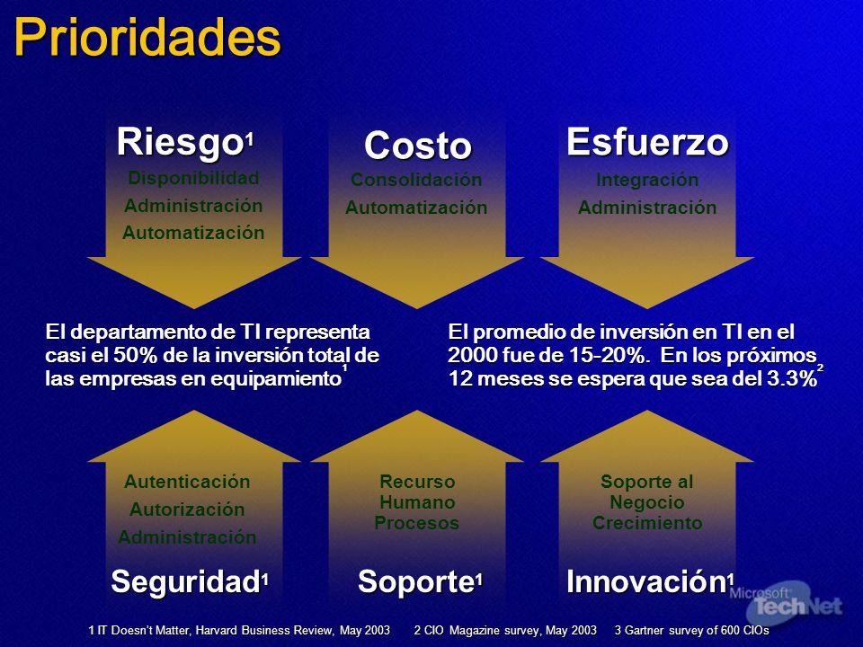 Costo Riesgo 1 Esfuerzo Disponibilidad Administración Automatización Consolidación Automatización Integración Administración Prioridades Seguridad 1 A