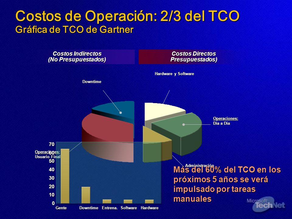 Costos Directos Presupuestados) Costos Indirectos (No Presupuestados) Hardware y Software Downtime Costos de Operación: 2/3 del TCO Gráfica de TCO de