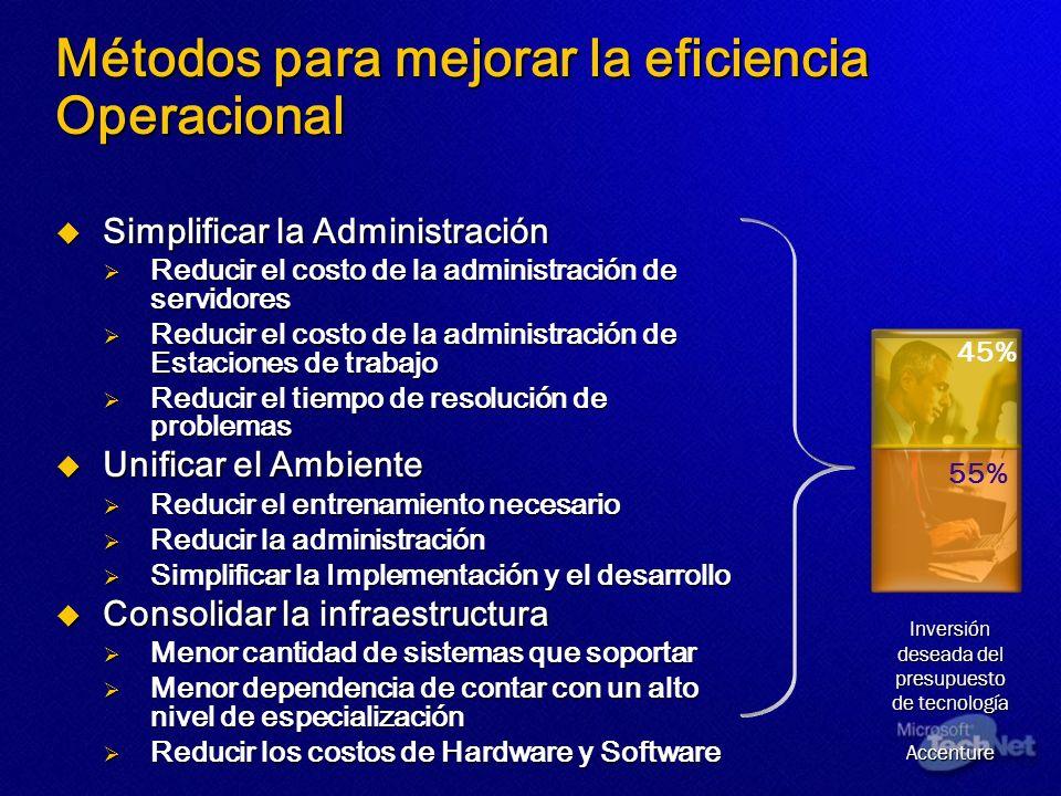 Métodos para mejorar la eficiencia Operacional Simplificar la Administración Simplificar la Administración Reducir el costo de la administración de se