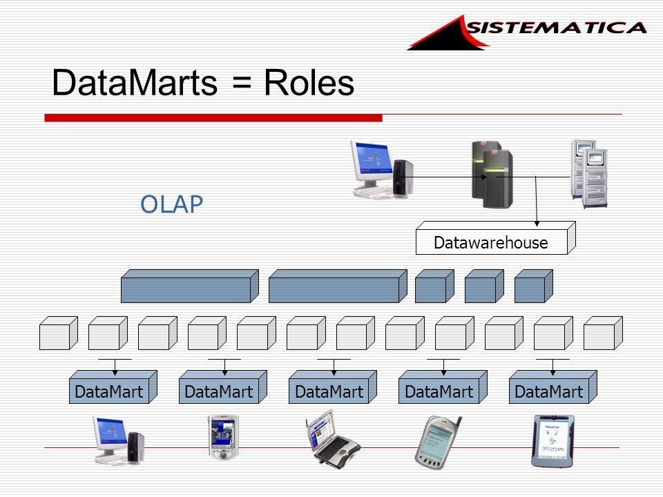 DataMarts = Roles OLAP Datawarehouse DataMart