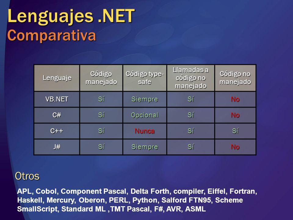 Lenguajes.NET Comparativa Lenguaje Código manejado Código type- safe Llamadas a código no manejado Código no manejado VB.NETSíSiempreSíNo C#SíOpcionalSíNo C++SíNuncaSíSí J#SíSiempreSíNo Otros APL, Cobol, Component Pascal, Delta Forth, compiler, Eiffel, Fortran, Haskell, Mercury, Oberon, PERL, Python, Salford FTN95, Scheme SmallScript, Standard ML,TMT Pascal, F#, AVR, ASML