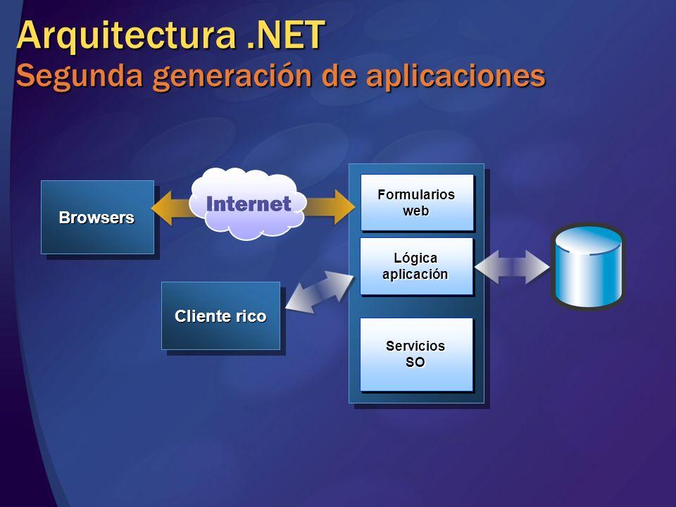 BrowsersBrowsers ServiciosSOServiciosSO LógicaaplicaciónLógicaaplicación FormularioswebFormulariosweb Arquitectura.NET Segunda generación de aplicaciones Cliente rico