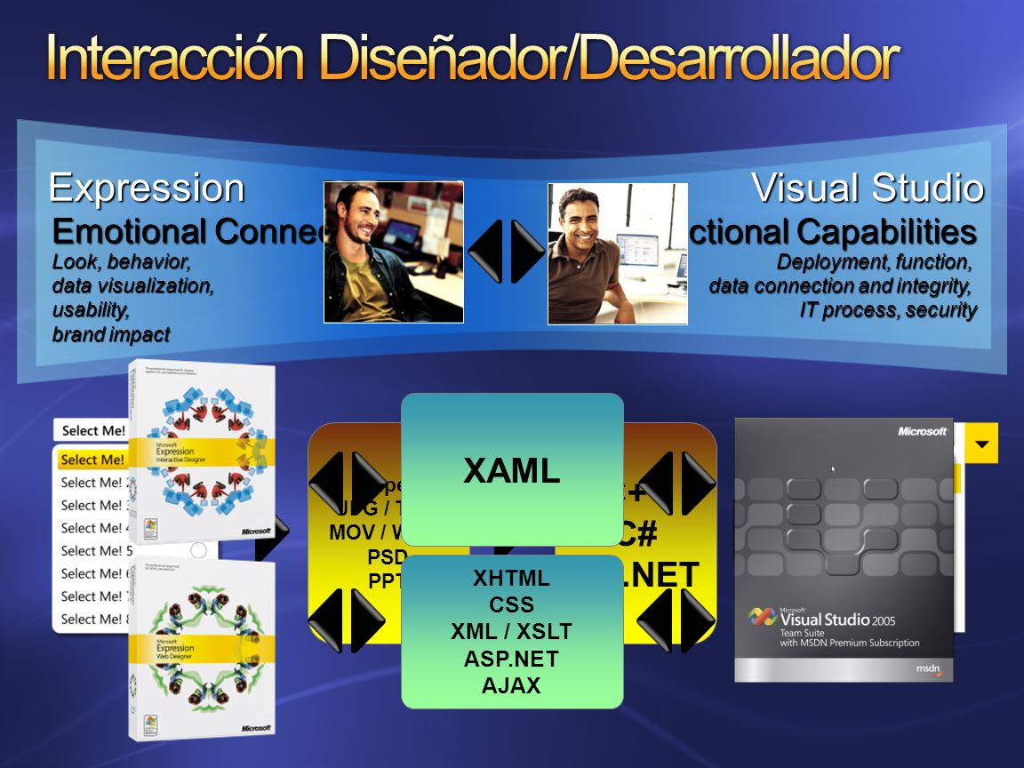 Expression Visual Studio Emotional Connection Look, behavior, data visualization, usability, brand impact Functional Capabilities Deployment, function