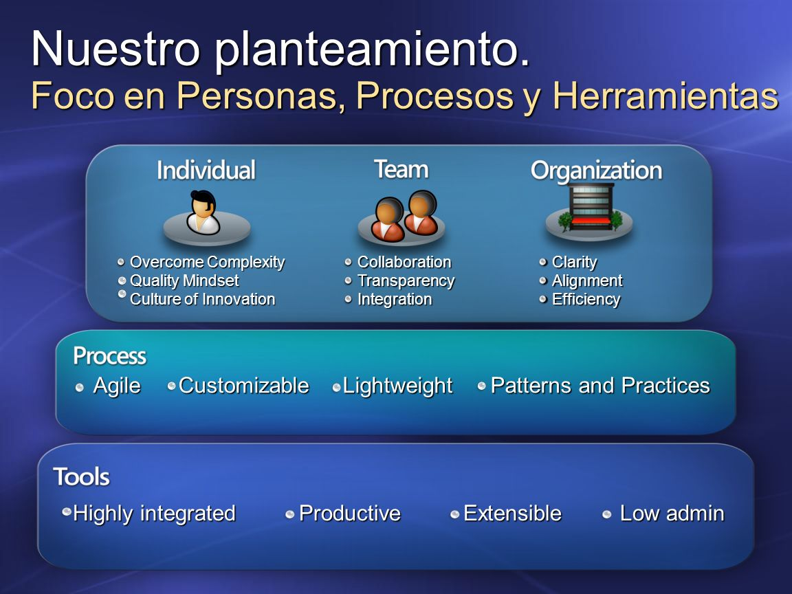 Dynamic Systems Initiative Development Capability Data & BI Capability User Capability Service & Process Capability