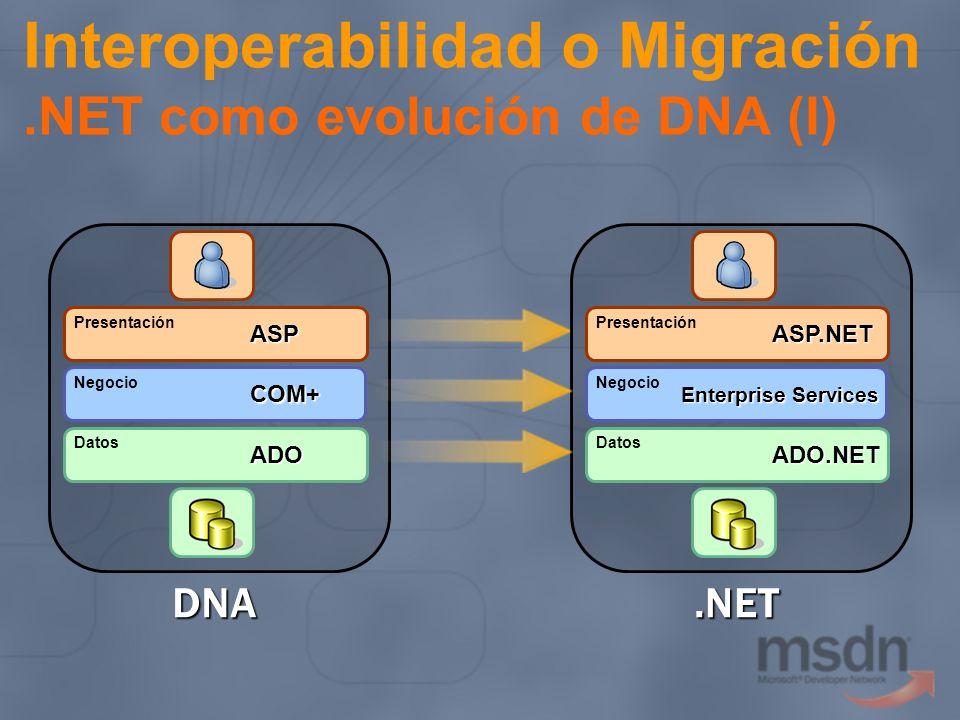Interoperabilidad o Migración.NET como evolución de DNA (I) Presentación Negocio Datos ASP COM+ ADO DNA Presentación Negocio Datos ASP.NET Enterprise