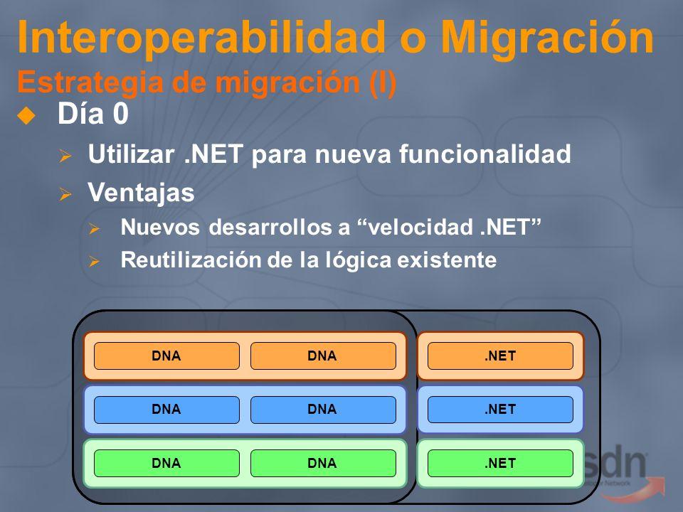 Interoperabilidad o Migración Estrategia de migración (I) Día 0 Utilizar.NET para nueva funcionalidad Ventajas Nuevos desarrollos a velocidad.NET Reut