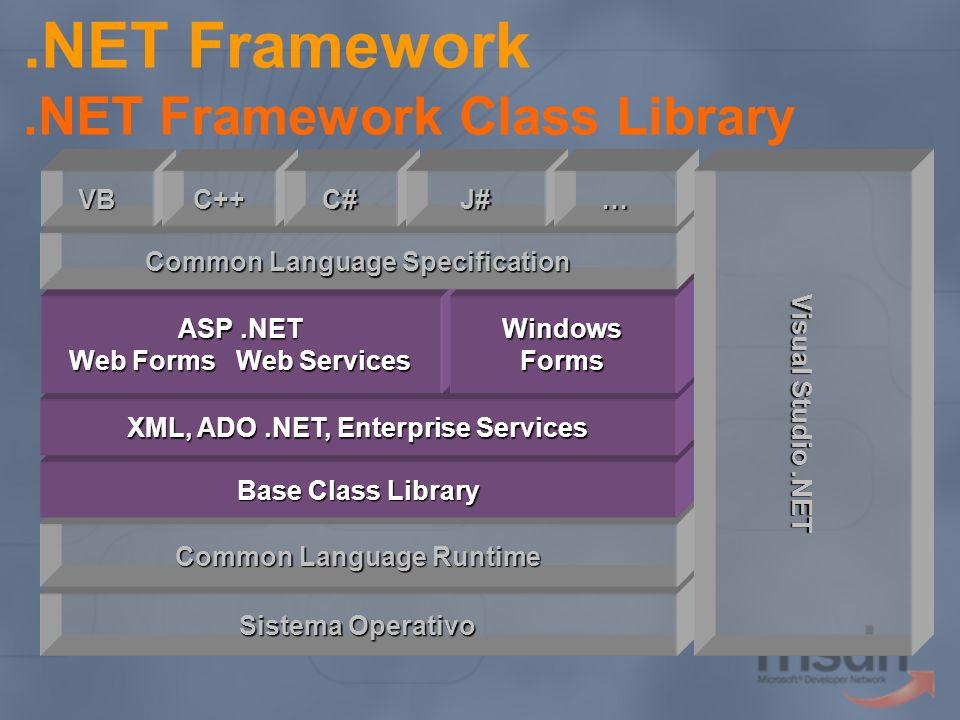 .NET Framework.NET Framework Class Library Sistema Operativo Common Language Runtime Base Class Library XML, ADO.NET, Enterprise Services ASP.NET Web