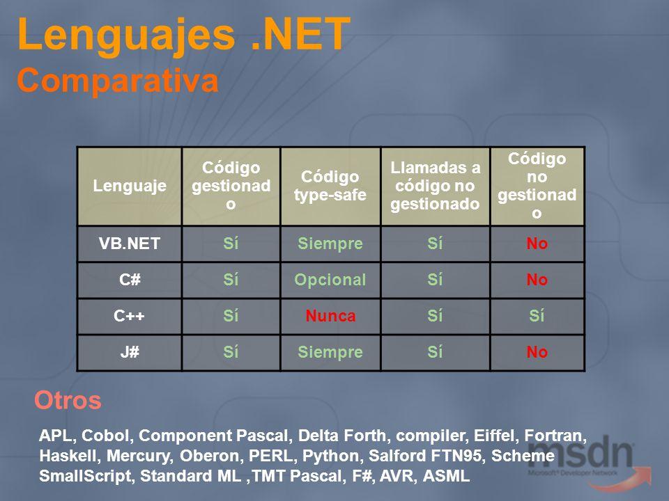 Lenguajes.NET Comparativa Lenguaje Código gestionad o Código type-safe Llamadas a código no gestionado Código no gestionad o VB.NETSíSiempreSíNo C#SíO