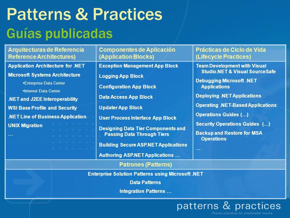 Patterns & Practices Guías publicadas Arquitecturas de Referencia Reference Architectures) Componentes de Aplicación (Application Blocks) Prácticas de