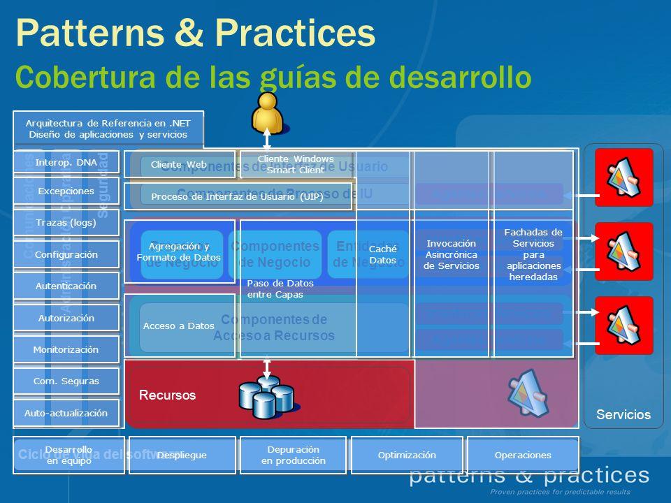 Patterns & Practices Cobertura de las guías de desarrollo Ciclo de Vida del software Servicios Recursos Componentes de Interfaz de Usuario Componentes