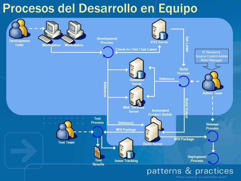Procesos del Desarrollo en Equipo Development Team Workstation Check In / Out / Get Latest Build Process Build Output Reference Database Server Web Se