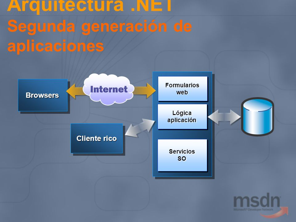 Referencias Guías de Arquitectura Patterns & Practices http://www.microsoft.com/resources/practices Desarrollo Web Server Side http://www.asp.net Desarrollo Windows Smart Client http://www.windowsforms.net Servicios Web de Microsoft http://www.microsoft.com/webservices MSDN Online, El Recurso del desarrollador http://www.microsoft.com/Spanish/msdn/spain http://msdn.microsoft.com Comunidad de GotDotNet http://www.gotdotnet.com