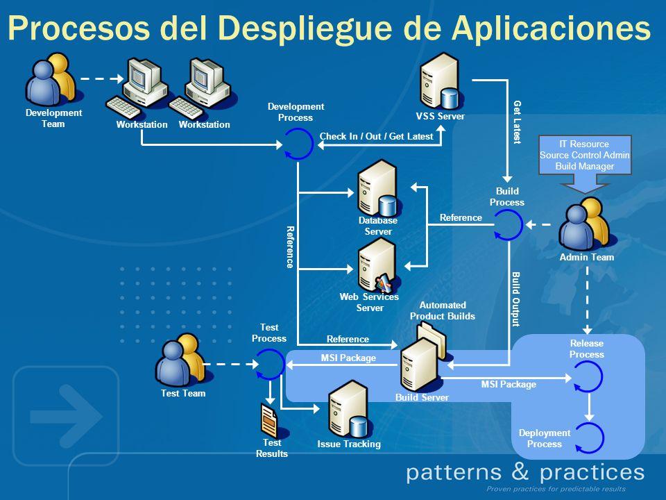 Procesos del Despliegue de Aplicaciones Development Team Workstation Check In / Out / Get Latest Build Process Build Output Reference Database Server