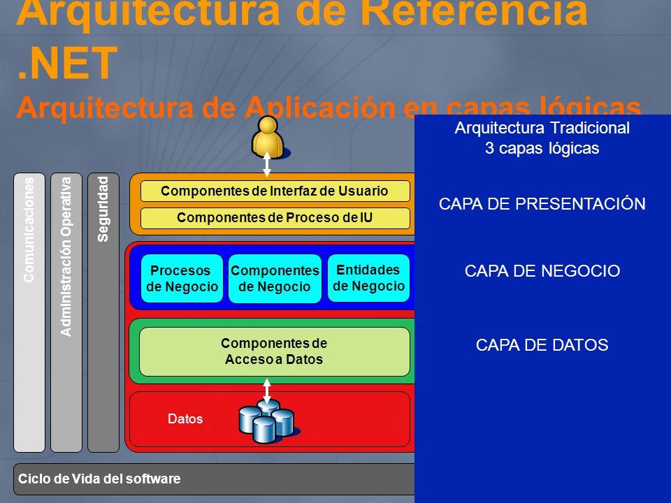 Arquitectura de Referencia.NET Arquitectura de Aplicación en capas lógicas Servicios Datos Componentes de Interfaz de Usuario Componentes de Proceso d