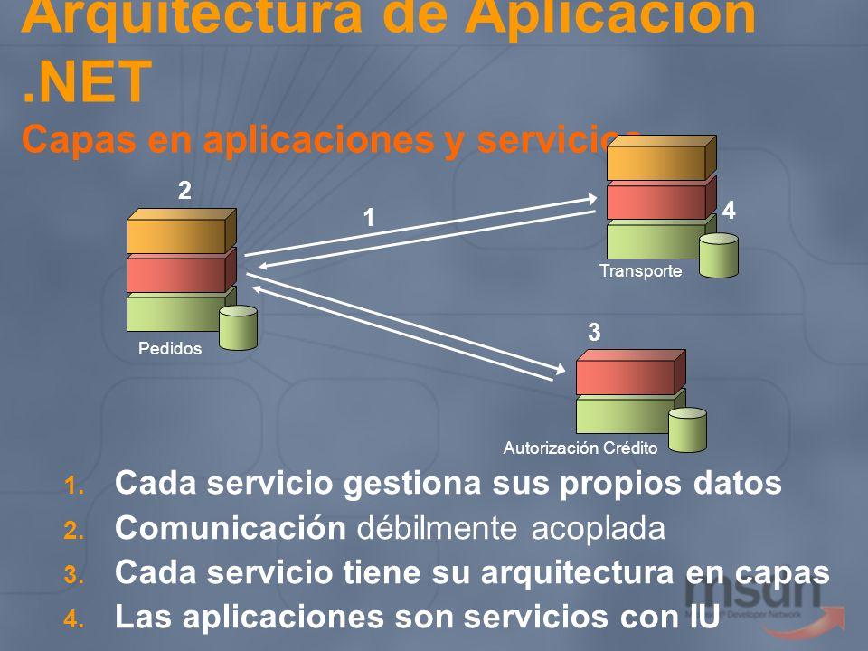 Arquitectura de Aplicación.NET Capas en aplicaciones y servicios 1. Cada servicio gestiona sus propios datos 2. Comunicación débilmente acoplada 3. Ca