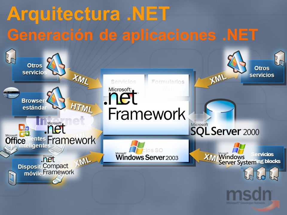 SeguridadFiabilidad Transaccional Mensajería XML Metadatos Transportes Aplicaciones Capa de Negocio Arquitectura de Servicios Web y Microsoft SOAP XSD SOAP XSD HTTP UDDI WSDL UDDI WSDL WS-Security WS-Routing WS-Referral DIME WS-Routing WS-Referral DIME TCP in-process TCP in-process WS-Addressing WS-Attachments WS-Addressing WS-Attachments WS-Policy WS-Trust WS-SecureConversation WS-Trust WS-SecureConversation WS-ReliableMessaging WS-Discovery WS-MetadataExchange WS-Discovery WS-MetadataExchange WS-BusinessActivity WS-AtomicTransaction WS-BusinessActivity WS-AtomicTransaction MTOM WS-Eventing MTOM WS-Eventing WS-Federation WS-Inspection WS-Coordination WS-Transaction WS-Coordination WS-Transaction ASP.NET Web Services.NET FX 1.0 / 1.1 ASP.NET Web Services.NET FX 1.0 / 1.1 WSE 1.0 WSE 2.0 Indigo (con Longhorn) Indigo (con Longhorn)