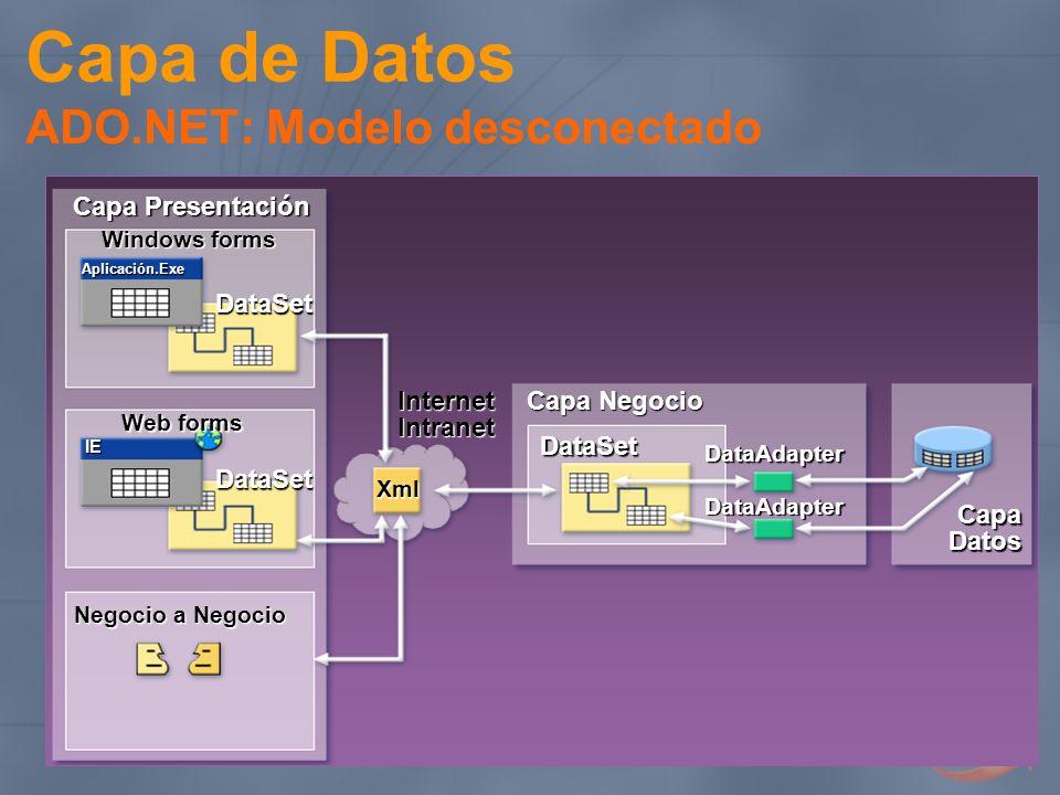 Capa de Datos ADO.NET: Modelo desconectado Capa Negocio Capa Datos Capa Presentación Web forms Negocio a Negocio DataSet DataSet Internet Intranet Dat