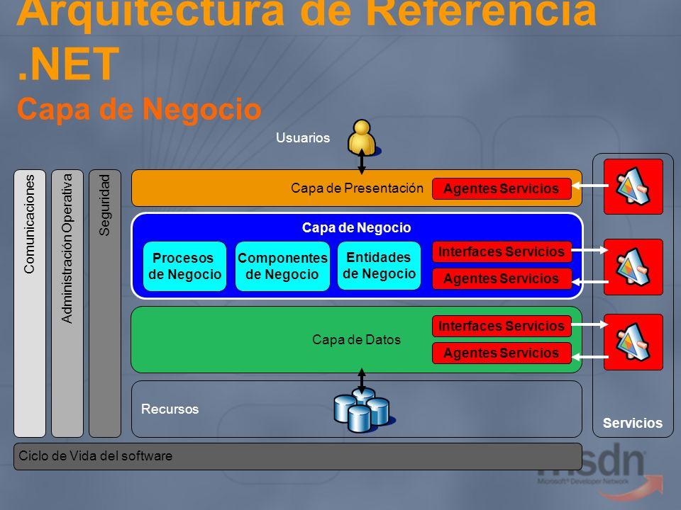 Arquitectura de Referencia.NET Capa de Negocio Servicios Capa de Datos Capa de Presentación Capa de Negocio Procesos de Negocio Componentes de Negocio