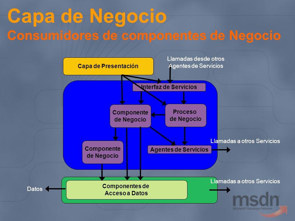 Capa de Negocio Consumidores de componentes de Negocio Capa de Presentación Interfaz de Servicios Componente de Negocio Componentes de Acceso a Datos