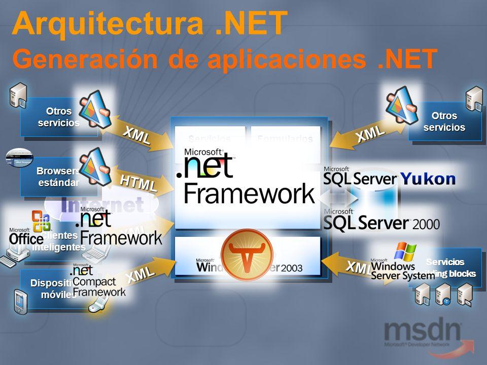 Servicios building blocks Servicios OtrosserviciosOtrosservicios OtrosserviciosOtrosservicios Arquitectura.NET Generación de aplicaciones.NET OS Servi