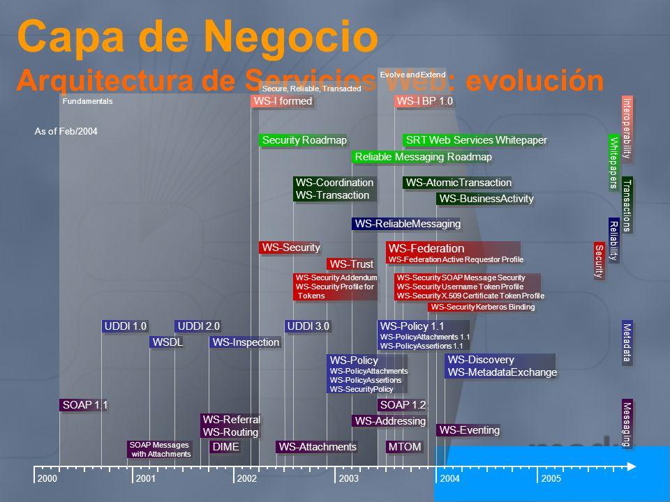 Capa de Negocio Arquitectura de Servicios Web: evolución Evolve and Extend Secure, Reliable, Transacted Fundamentals 200320002001200220042005 WS-Relia