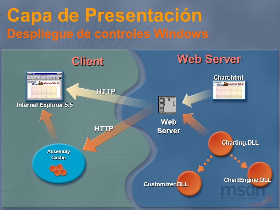 Web Server Assembly Cache HTTPChart.htmlChartEngine.DLL Customizer.DLL Client HTTP Internet Explorer 5.5 Charting.DLL Capa de Presentación Despliegue
