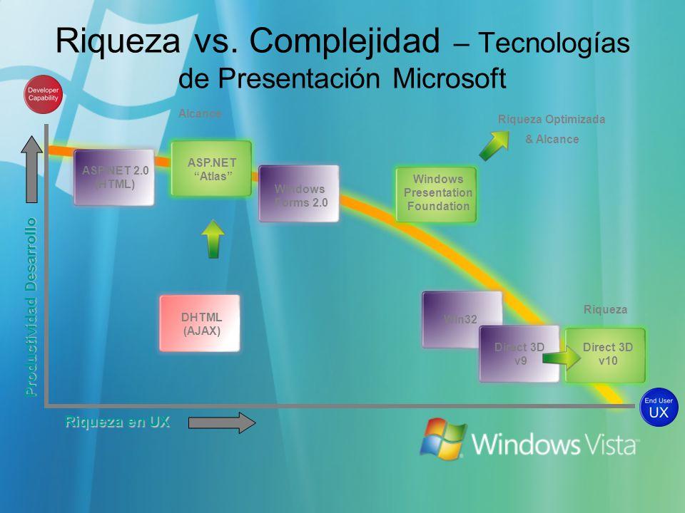 Riqueza vs. Complejidad – Tecnologías de Presentación Microsoft Riqueza en UX Productividad Desarrollo ASP.NET 2.0 (HTML) Windows Forms 2.0 Win32 Dire