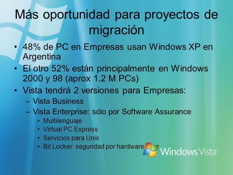 Más oportunidad para proyectos de migración 48% de PC en Empresas usan Windows XP en Argentina El otro 52% están principalmente en Windows 2000 y 98 (